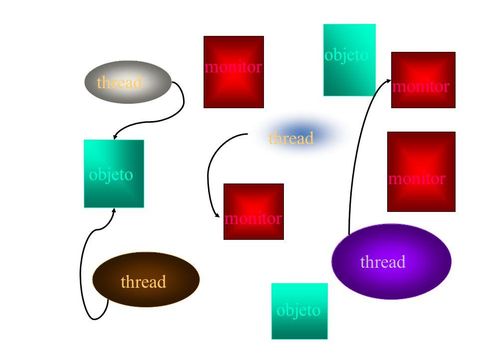 objeto monitor thread monitor thread objeto monitor monitor thread thread objeto