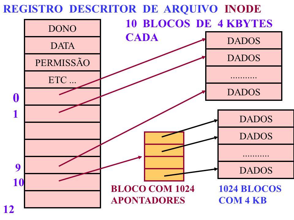 REGISTRO DESCRITOR DE ARQUIVO INODE 10 BLOCOS DE 4 KBYTES CADA