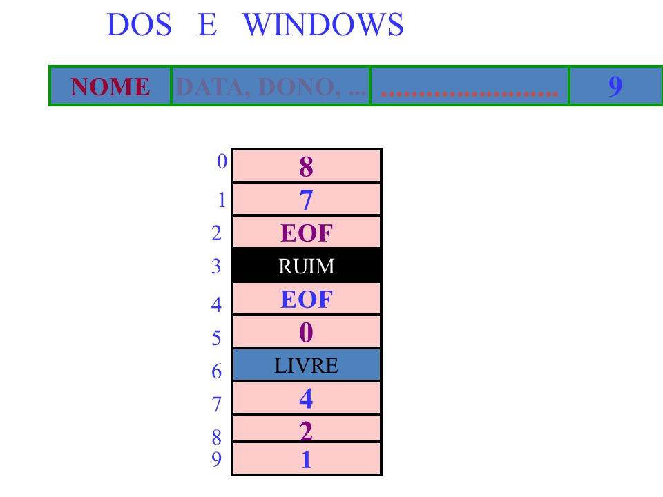 DOS E WINDOWS ........................ 9 8 7 4 2 NOME DATA, DONO, ...