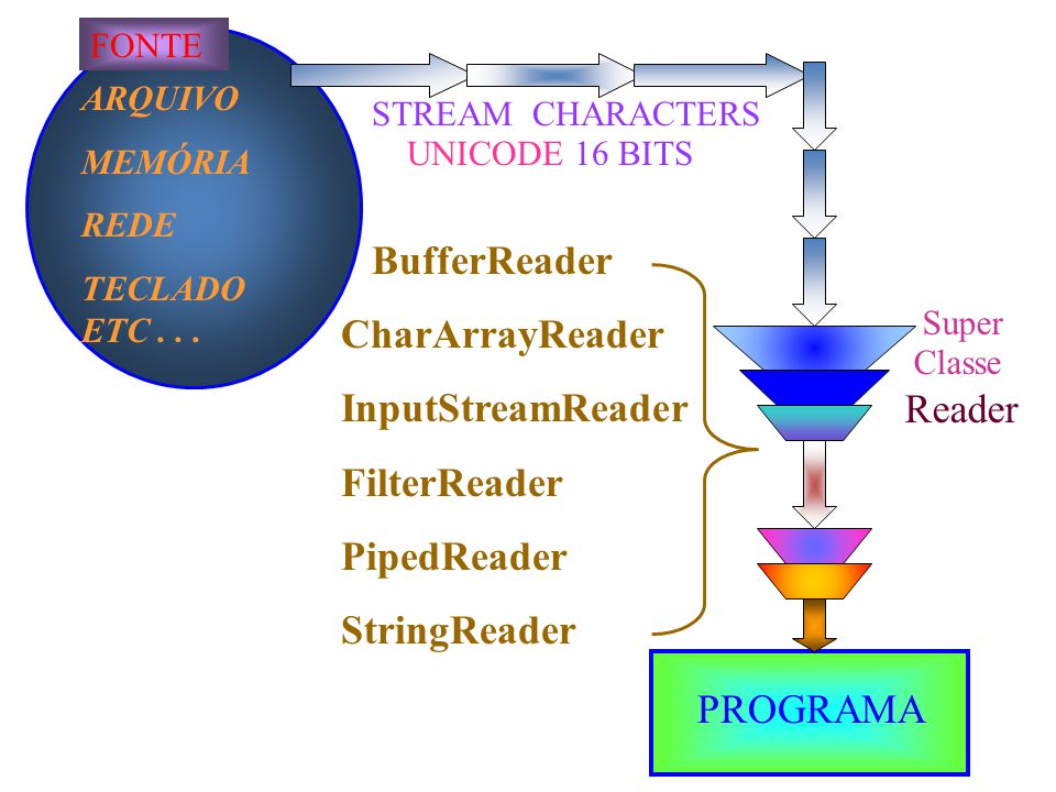 BufferReader CharArrayReader InputStreamReader FilterReader Reader