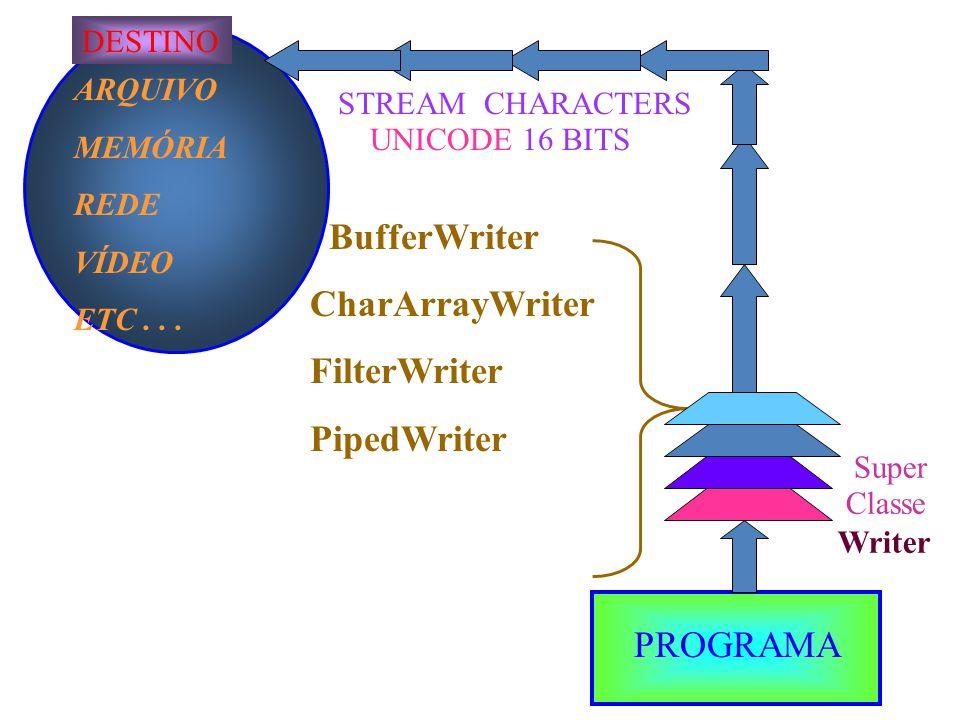 BufferWriter CharArrayWriter FilterWriter PipedWriter PROGRAMA DESTINO