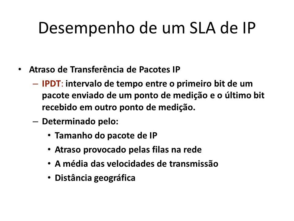 Desempenho de um SLA de IP