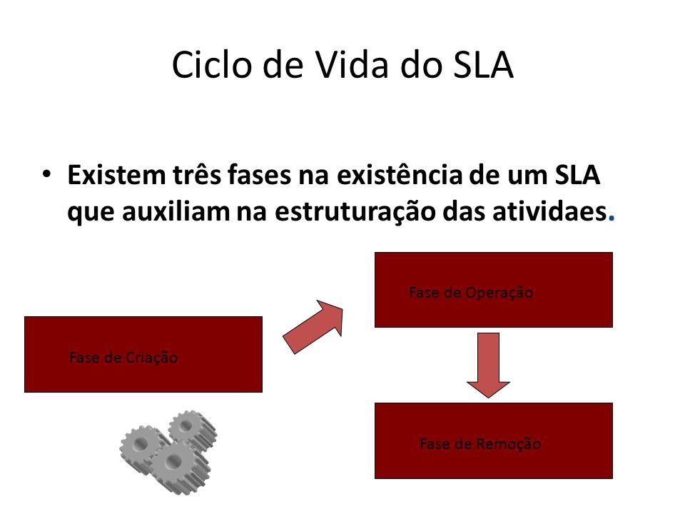 Ciclo de Vida do SLA Existem três fases na existência de um SLA que auxiliam na estruturação das atividaes.