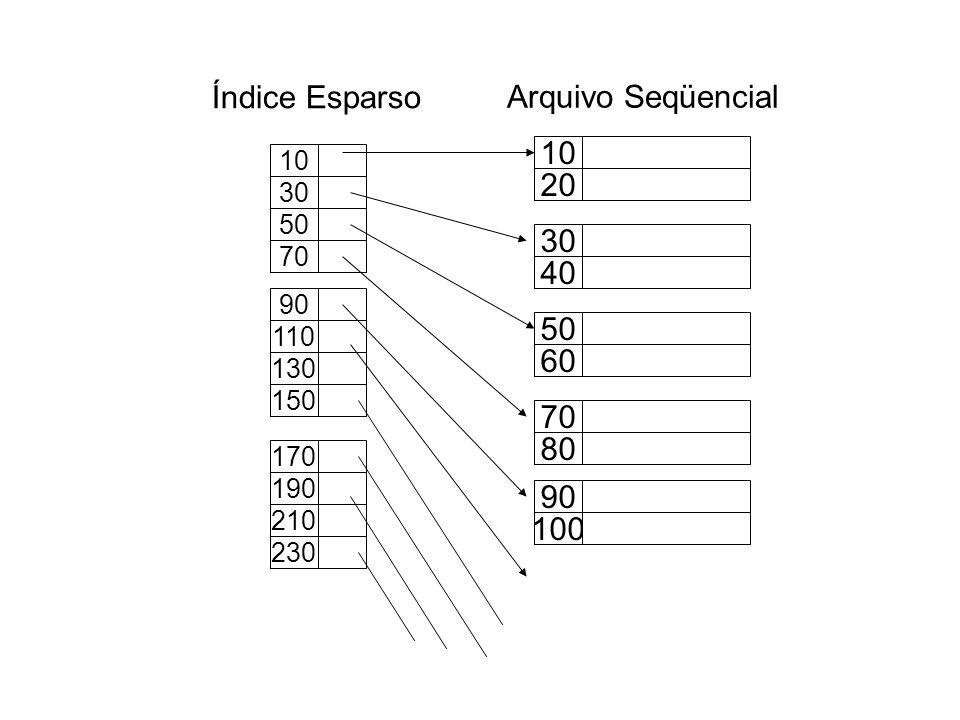 Índice Esparso Arquivo Seqüencial 10 20 30 40 50 60 70 80 90 100 10 30