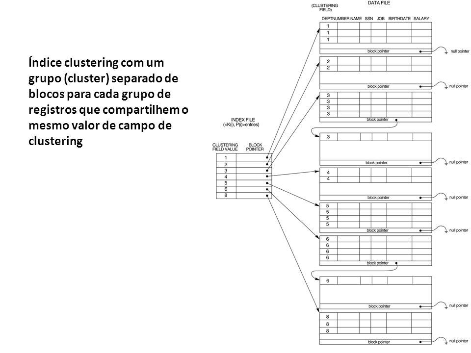 Índice clustering com um grupo (cluster) separado de blocos para cada grupo de registros que compartilhem o mesmo valor de campo de clustering