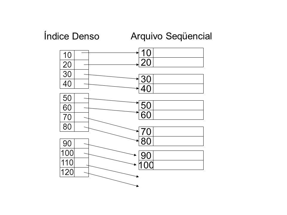 Índice Denso Arquivo Seqüencial 10 20 30 40 50 60 70 80 90 100 10 20