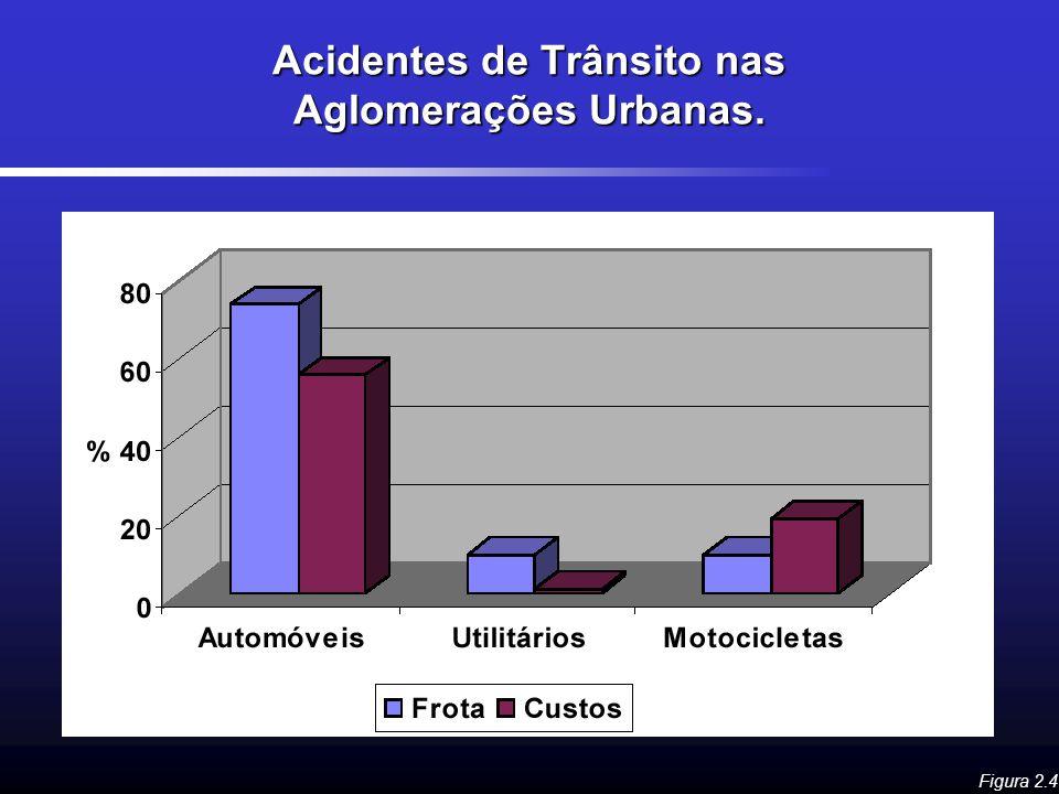 Acidentes de Trânsito nas Aglomerações Urbanas.