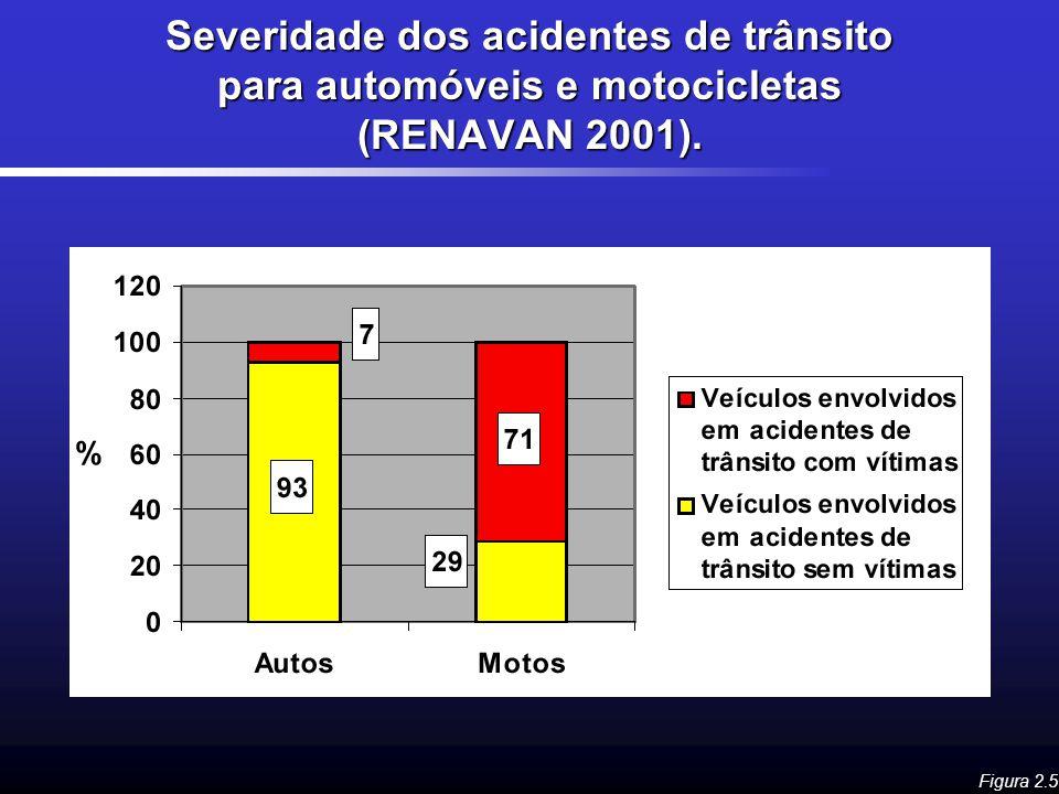 Severidade dos acidentes de trânsito para automóveis e motocicletas (RENAVAN 2001).