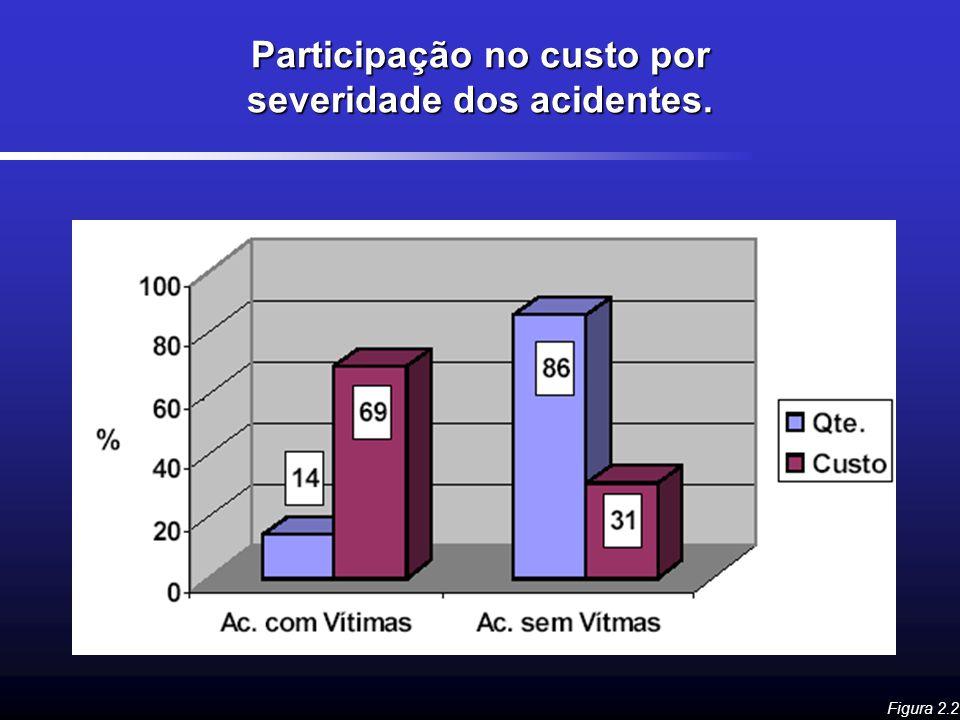 Participação no custo por severidade dos acidentes.