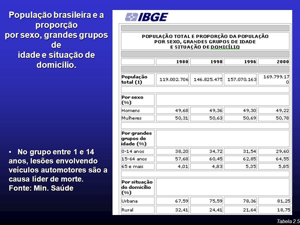 População brasileira e a proporção por sexo, grandes grupos de idade e situação de domicílio.