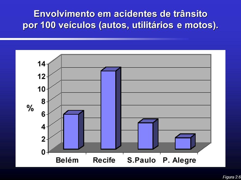 Envolvimento em acidentes de trânsito por 100 veículos (autos, utilitários e motos).