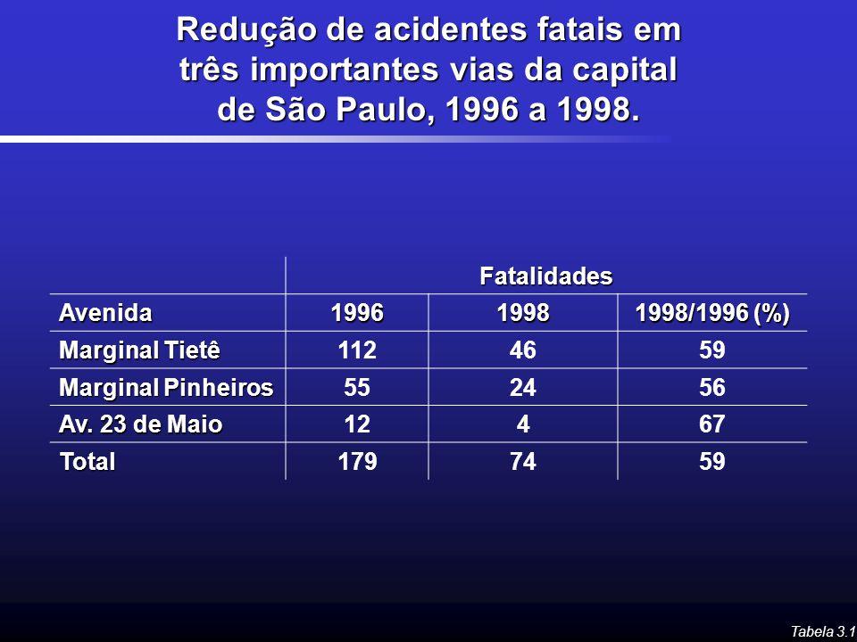 Redução de acidentes fatais em três importantes vias da capital de São Paulo, 1996 a 1998.