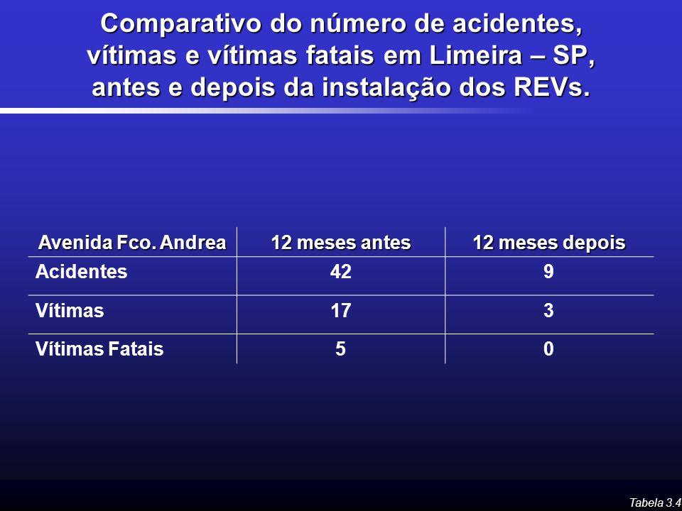 Comparativo do número de acidentes, vítimas e vítimas fatais em Limeira – SP, antes e depois da instalação dos REVs.