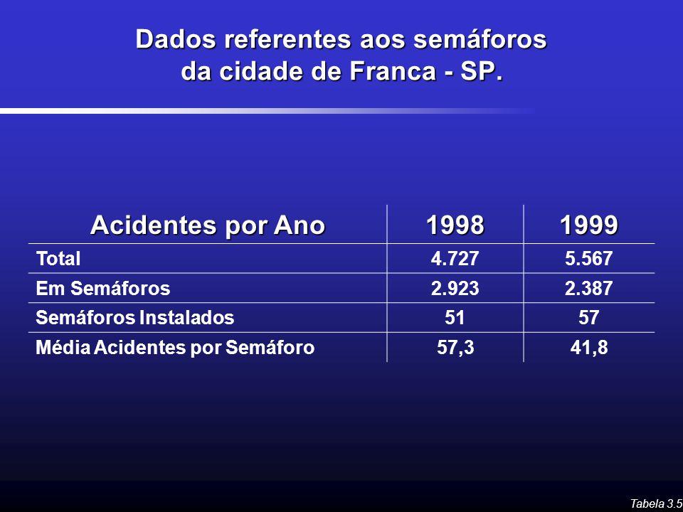 Dados referentes aos semáforos da cidade de Franca - SP.