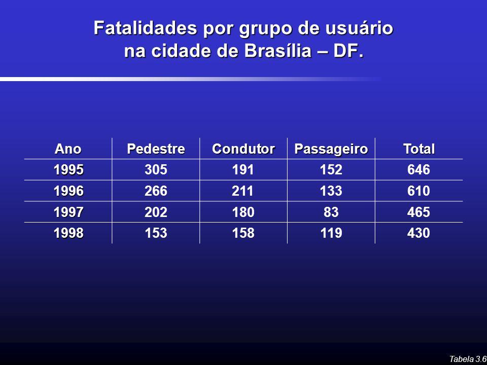 Fatalidades por grupo de usuário na cidade de Brasília – DF.