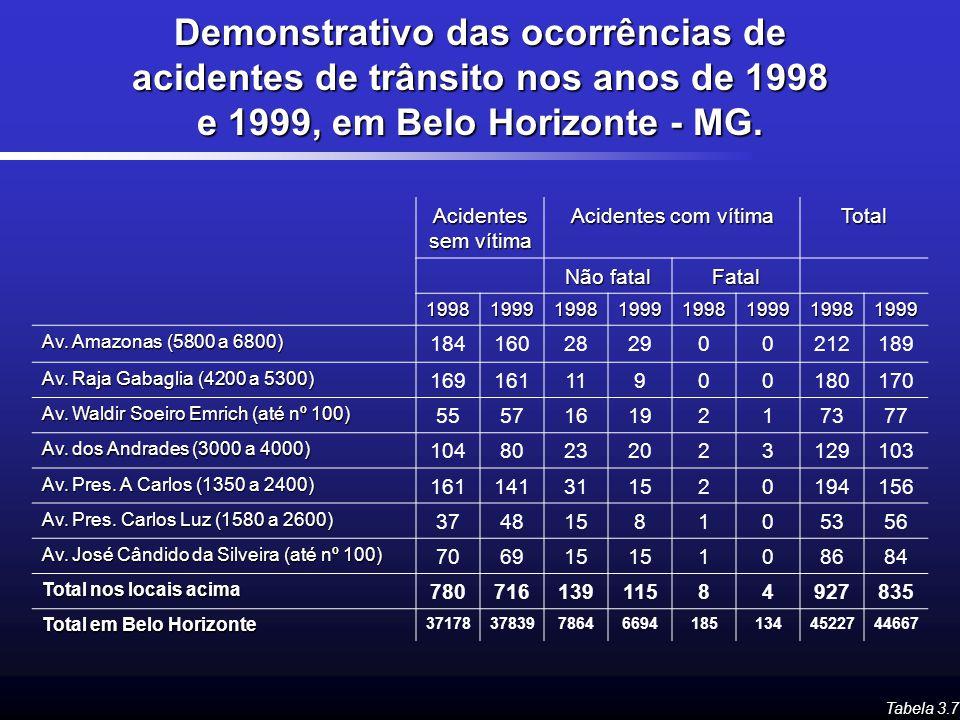 Demonstrativo das ocorrências de acidentes de trânsito nos anos de 1998 e 1999, em Belo Horizonte - MG.