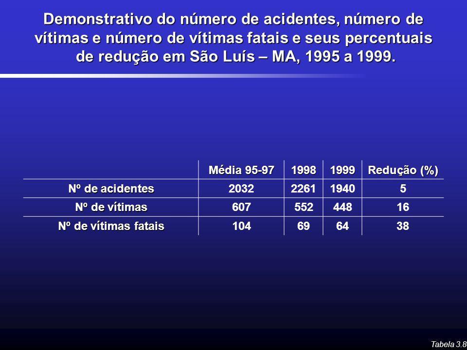 Demonstrativo do número de acidentes, número de vítimas e número de vítimas fatais e seus percentuais de redução em São Luís – MA, 1995 a 1999.