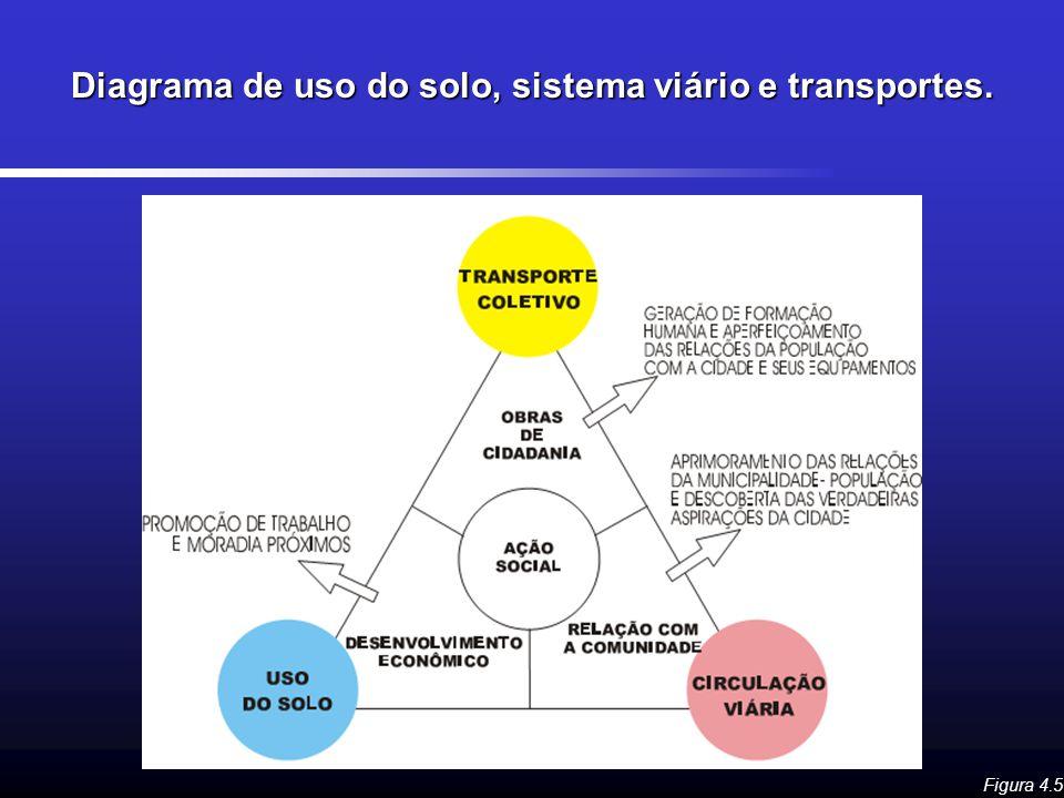 Diagrama de uso do solo, sistema viário e transportes.