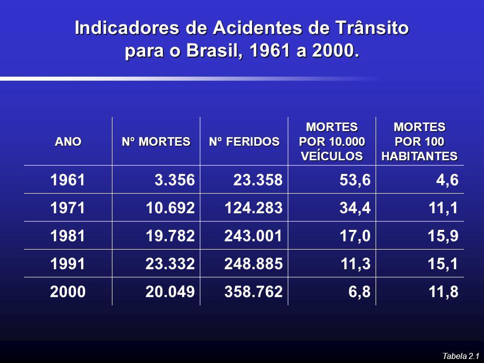 Indicadores de Acidentes de Trânsito para o Brasil, 1961 a 2000.