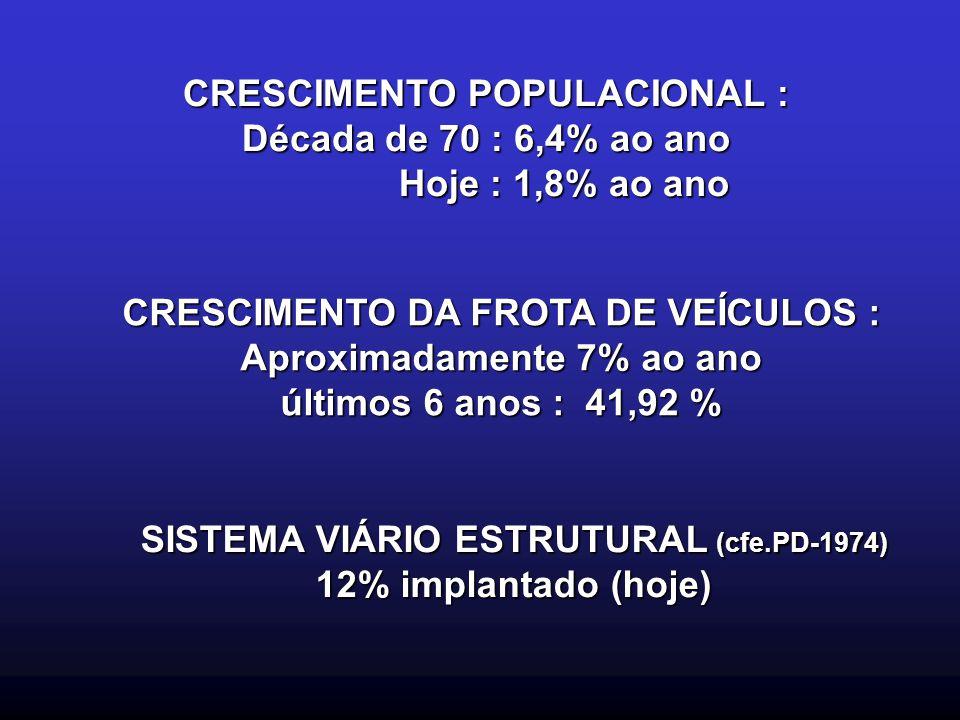 CRESCIMENTO POPULACIONAL : Década de 70 : 6,4% ao ano