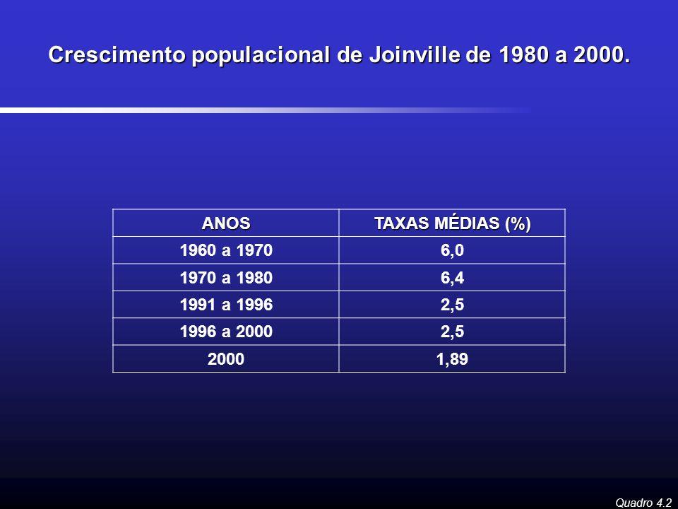 Crescimento populacional de Joinville de 1980 a 2000.