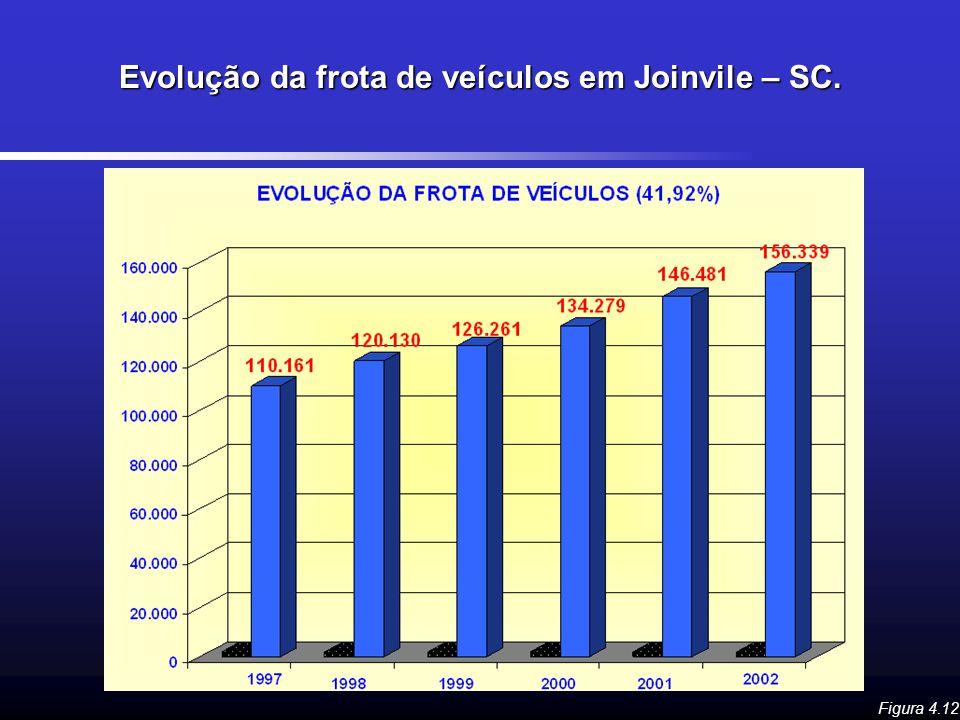 Evolução da frota de veículos em Joinvile – SC.