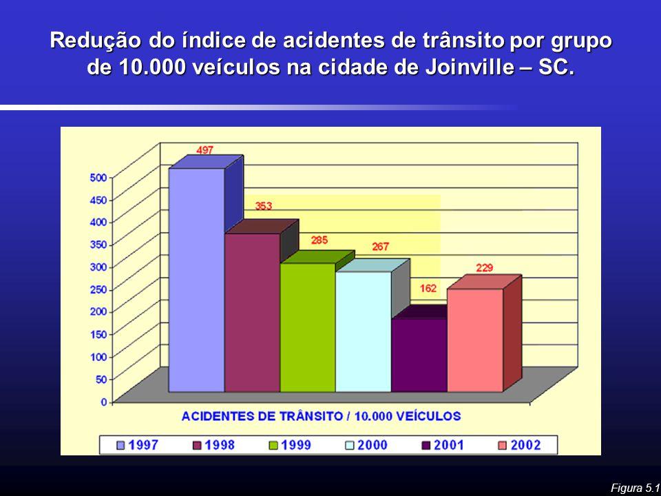 Redução do índice de acidentes de trânsito por grupo de 10