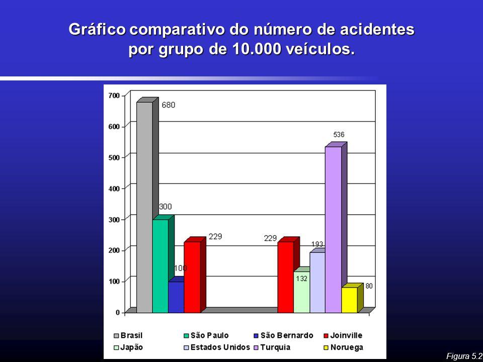 Gráfico comparativo do número de acidentes por grupo de 10