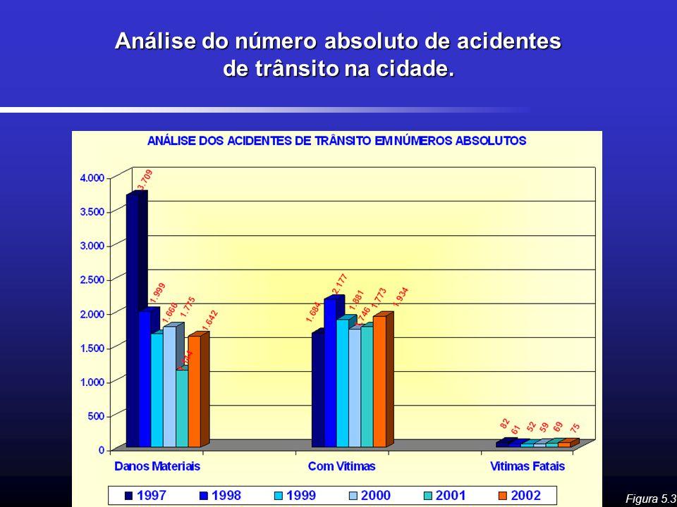 Análise do número absoluto de acidentes de trânsito na cidade.
