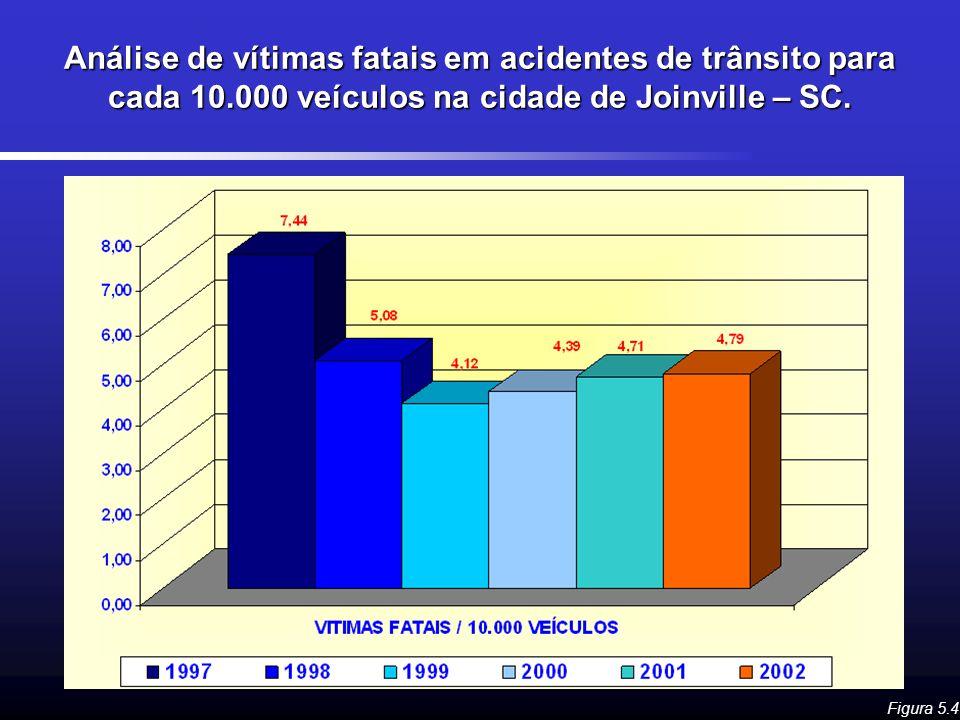 Análise de vítimas fatais em acidentes de trânsito para cada 10