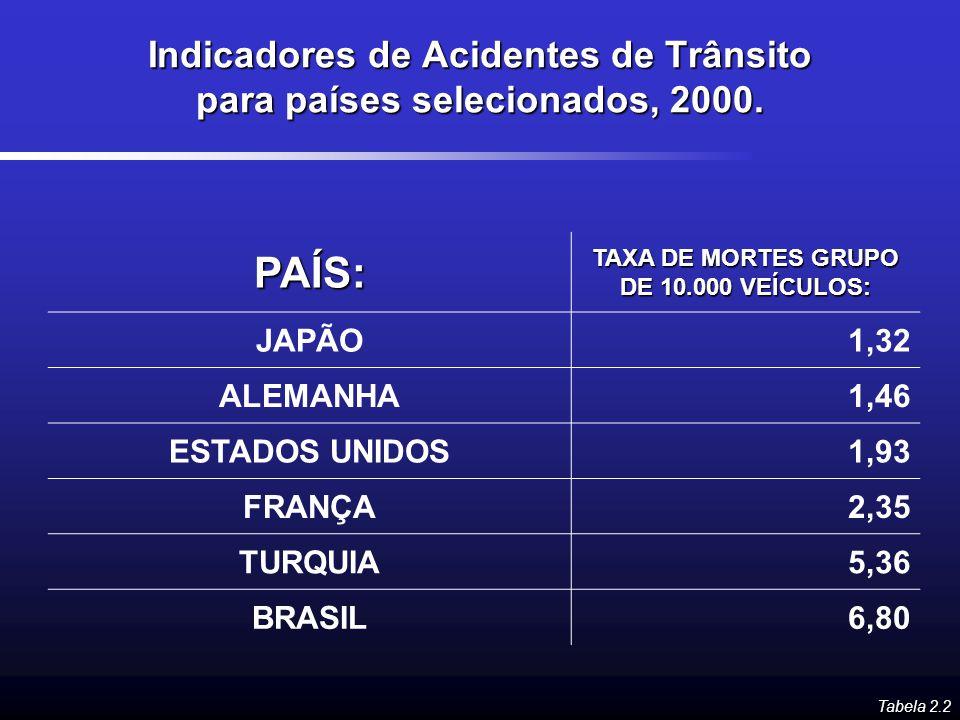 Indicadores de Acidentes de Trânsito para países selecionados, 2000.