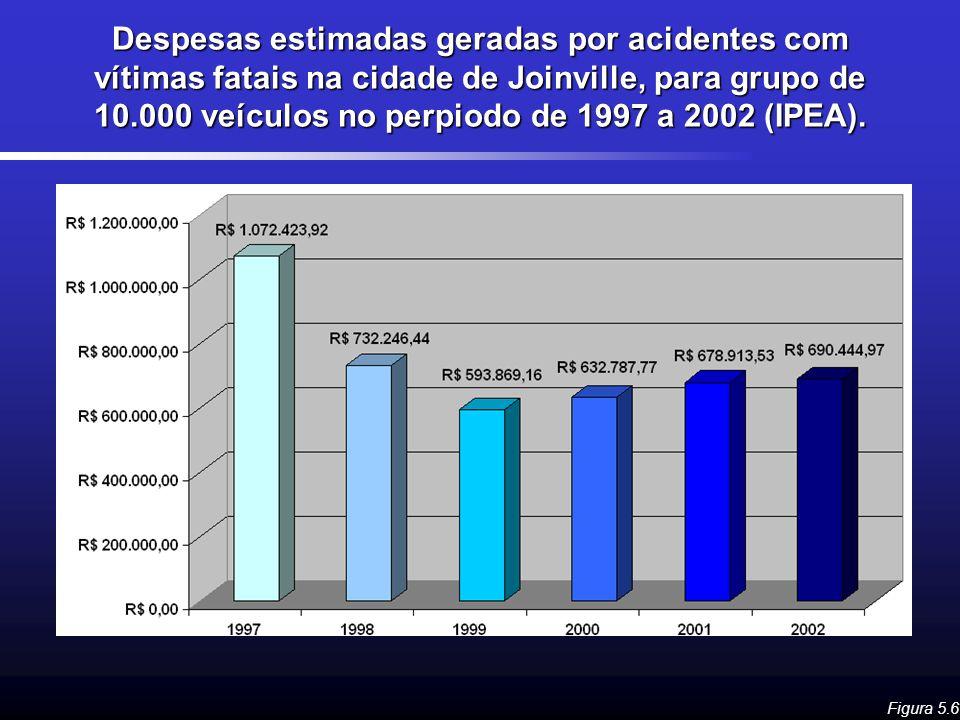 Despesas estimadas geradas por acidentes com vítimas fatais na cidade de Joinville, para grupo de 10.000 veículos no perpiodo de 1997 a 2002 (IPEA).