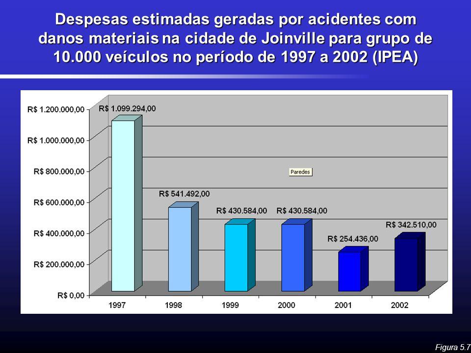 Despesas estimadas geradas por acidentes com danos materiais na cidade de Joinville para grupo de 10.000 veículos no período de 1997 a 2002 (IPEA)