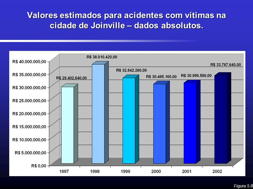Valores estimados para acidentes com vítimas na cidade de Joinville – dados absolutos.