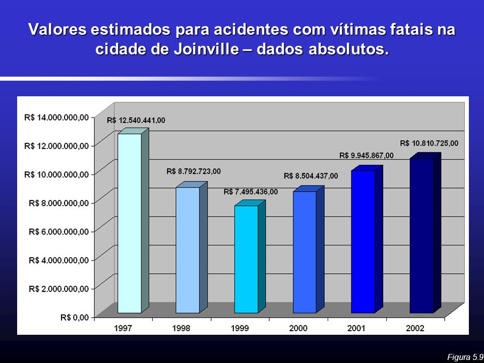 Valores estimados para acidentes com vítimas fatais na cidade de Joinville – dados absolutos.