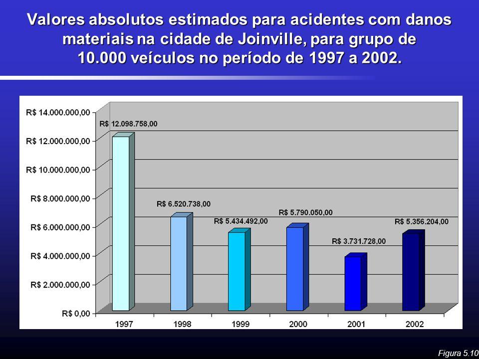 Valores absolutos estimados para acidentes com danos materiais na cidade de Joinville, para grupo de 10.000 veículos no período de 1997 a 2002.