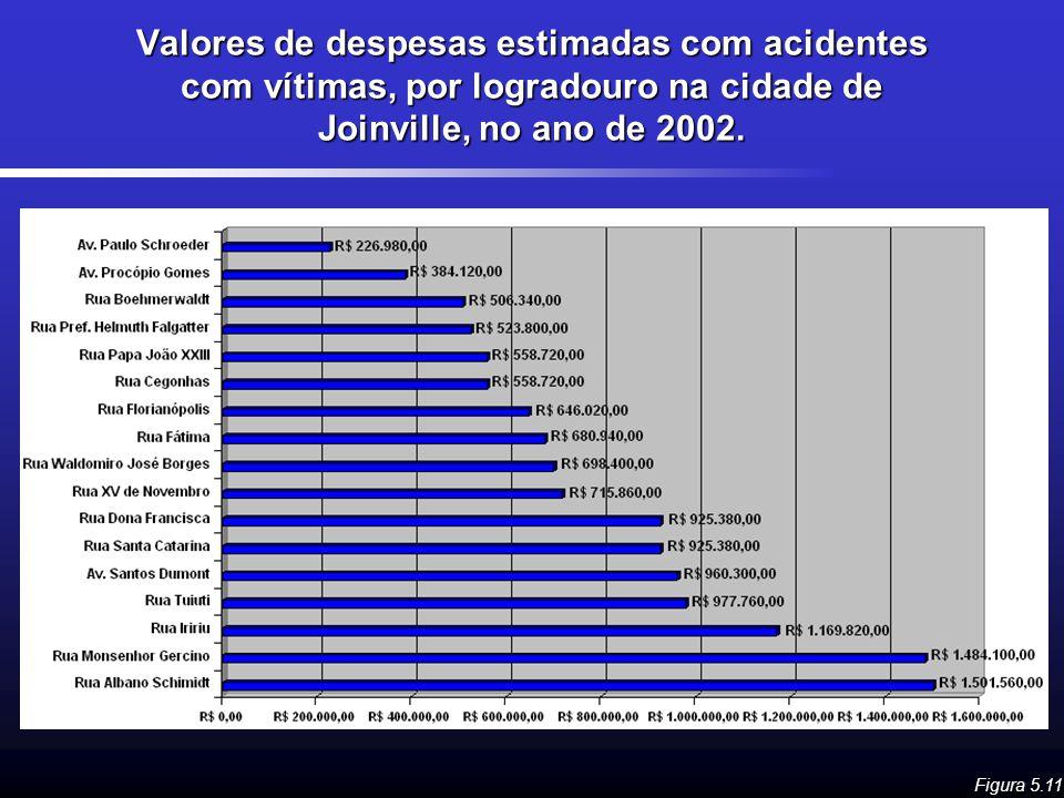 Valores de despesas estimadas com acidentes com vítimas, por logradouro na cidade de Joinville, no ano de 2002.