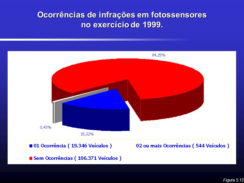 Ocorrências de infrações em fotossensores no exercício de 1999.