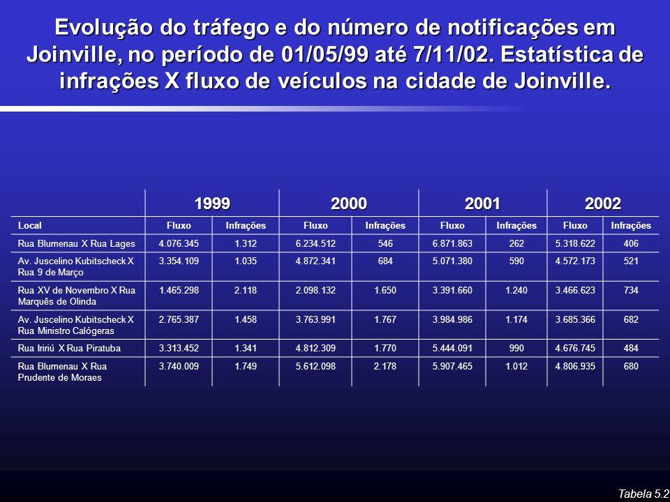 Evolução do tráfego e do número de notificações em Joinville, no período de 01/05/99 até 7/11/02. Estatística de infrações X fluxo de veículos na cidade de Joinville.