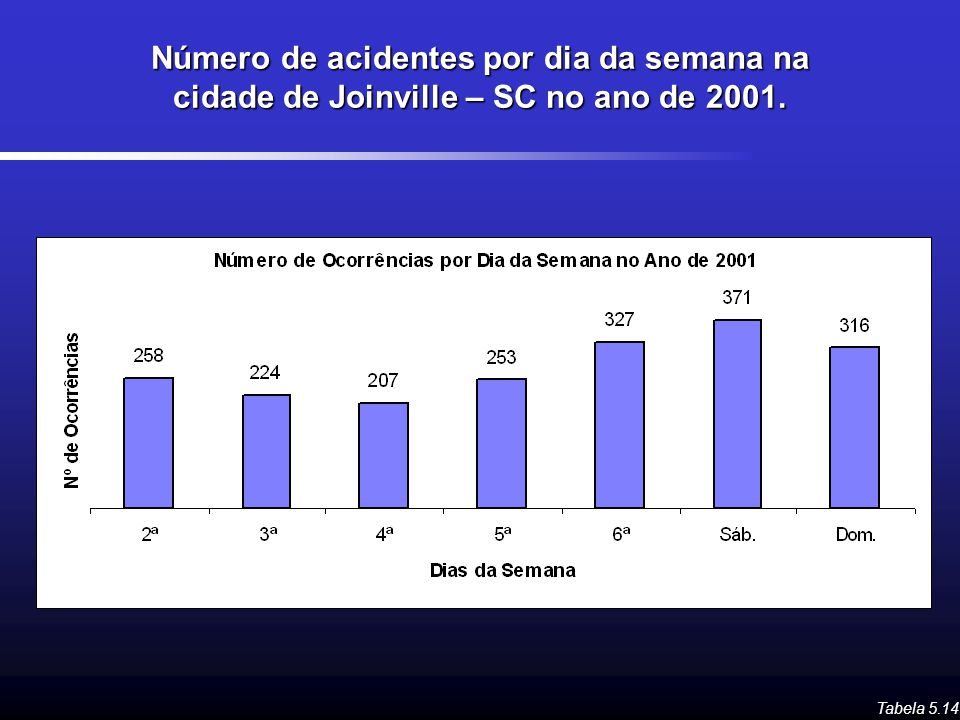 Número de acidentes por dia da semana na cidade de Joinville – SC no ano de 2001.
