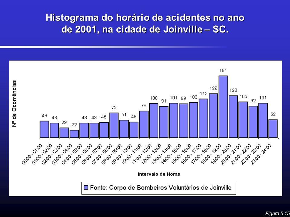 Histograma do horário de acidentes no ano de 2001, na cidade de Joinville – SC.