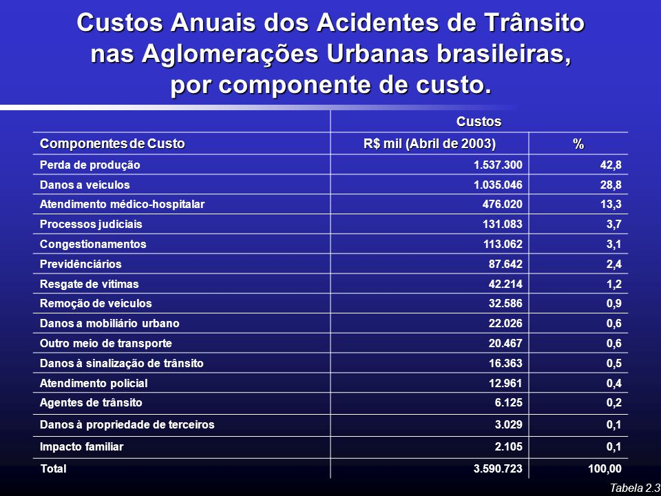Custos Anuais dos Acidentes de Trânsito nas Aglomerações Urbanas brasileiras, por componente de custo.