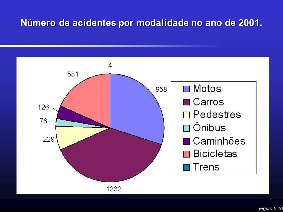 Número de acidentes por modalidade no ano de 2001.