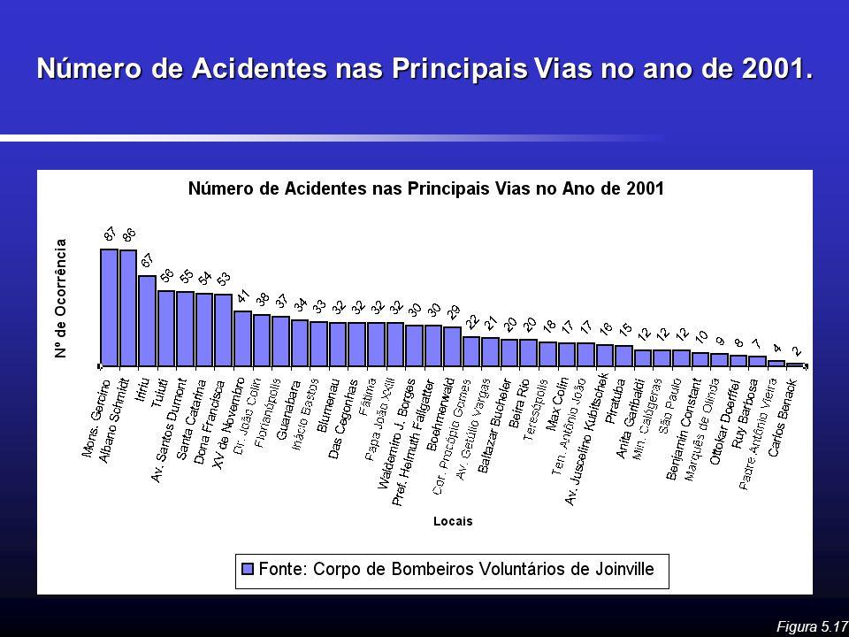 Número de Acidentes nas Principais Vias no ano de 2001.