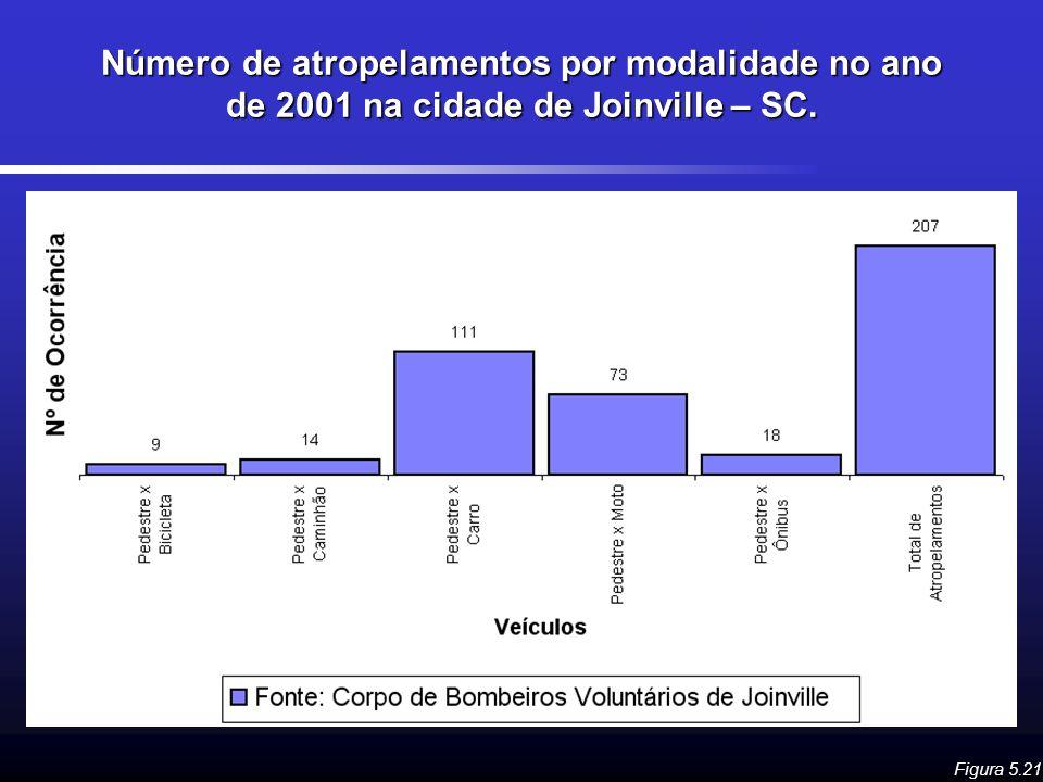 Número de atropelamentos por modalidade no ano de 2001 na cidade de Joinville – SC.