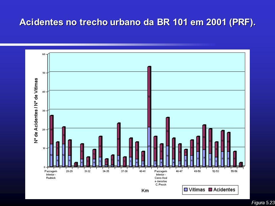 Acidentes no trecho urbano da BR 101 em 2001 (PRF).