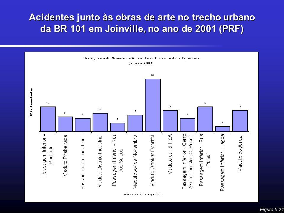 Acidentes junto às obras de arte no trecho urbano da BR 101 em Joinville, no ano de 2001 (PRF)