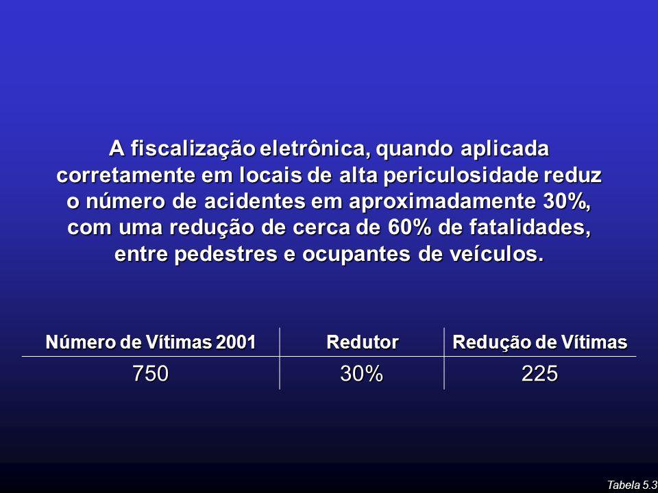 A fiscalização eletrônica, quando aplicada corretamente em locais de alta periculosidade reduz o número de acidentes em aproximadamente 30%, com uma redução de cerca de 60% de fatalidades, entre pedestres e ocupantes de veículos.