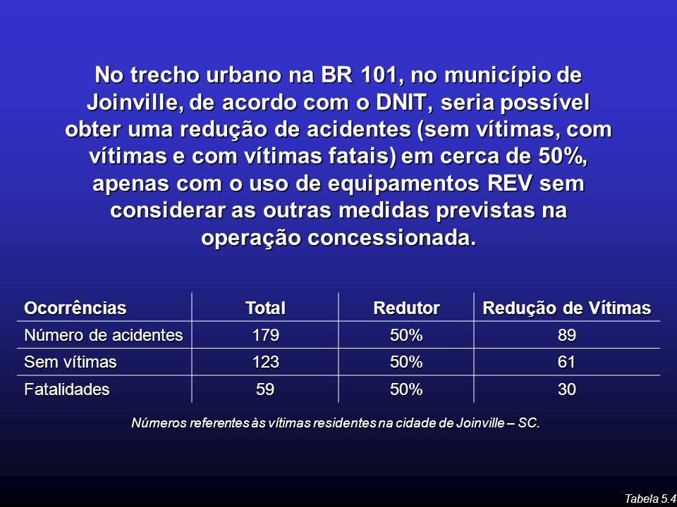 Números referentes às vítimas residentes na cidade de Joinville – SC.