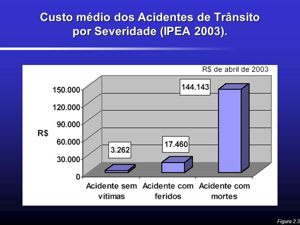 Custo médio dos Acidentes de Trânsito por Severidade (IPEA 2003).